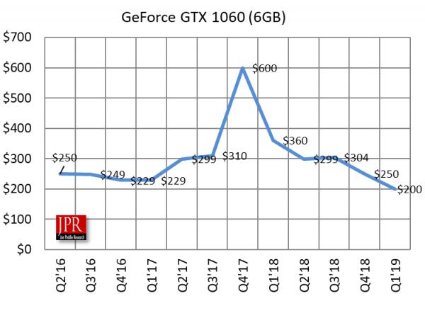 Nvidia has a new winner — GTX 1660 Ti | Jon Peddie Research