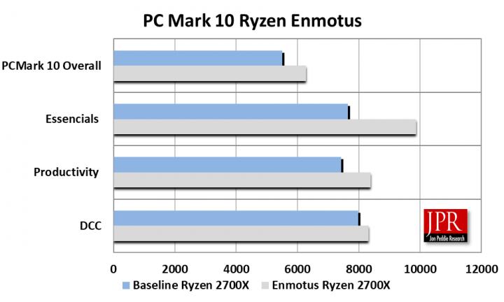 Enmotus FuzeDrive performance tests | Jon Peddie Research