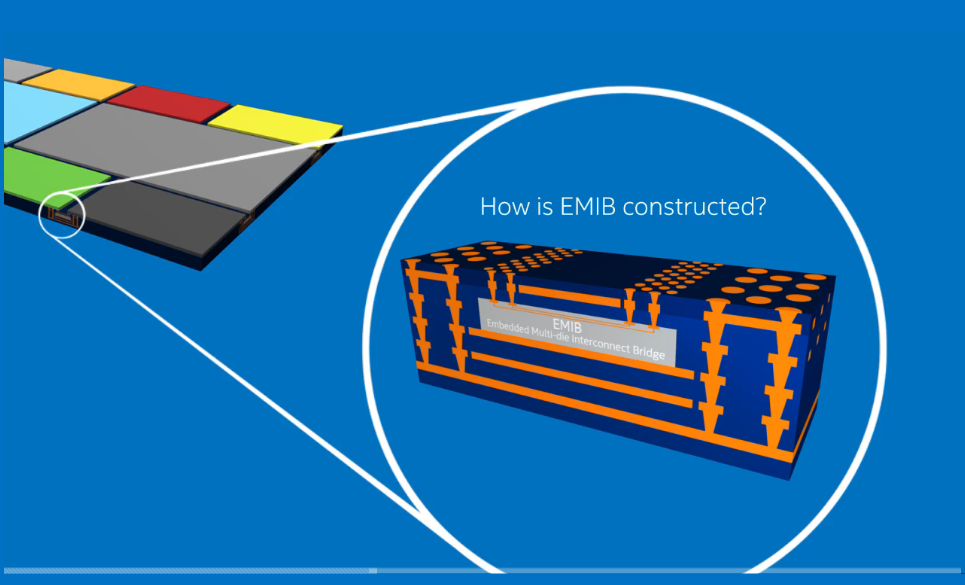 Intel's embedded multi-die interconnect bridge uses multiple routing layer to reduce z-height (Intel)