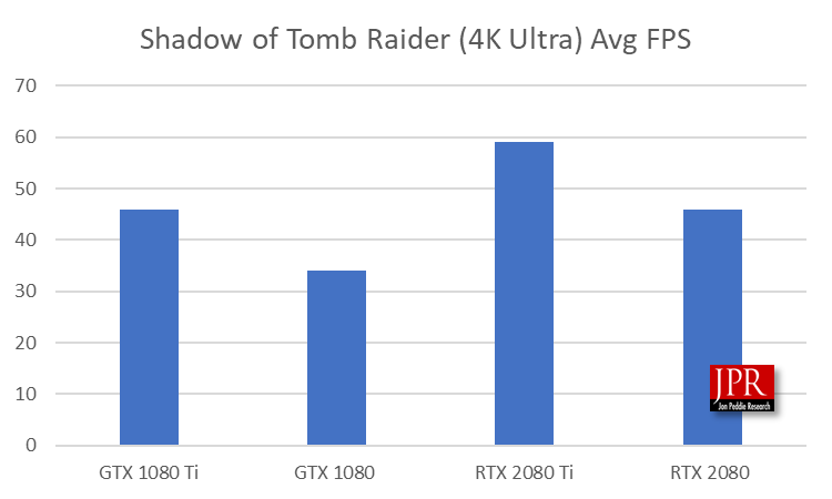 Nvidia's new RTX board's test results | Jon Peddie Research