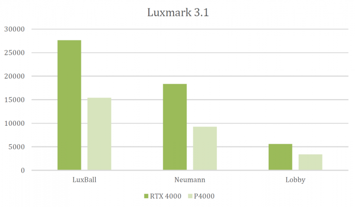 Nvidia's most accessible Turing-class Quadro: the RTX 4000