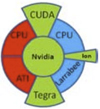 CUDA and parallel processing