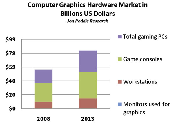 Figure 1: Computer Graphics Hardware Market