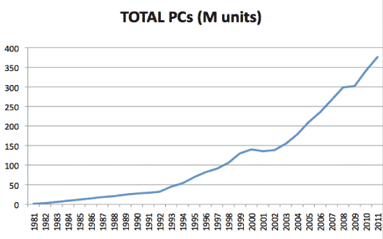 The phenomenal growth of the PC