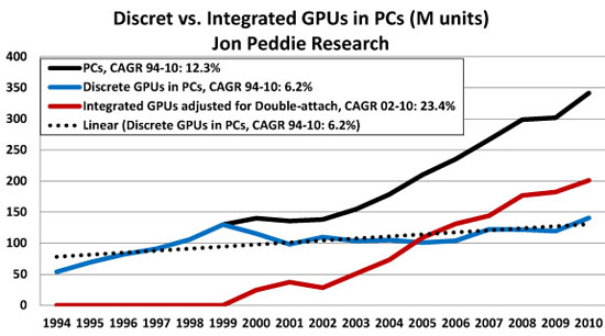 Integrated GPU growth has slowed while discrete has picked up