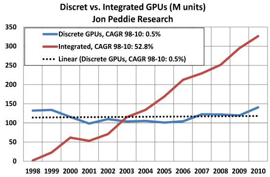Integrated GPUs are growing 38 times faster than discrete GPUs