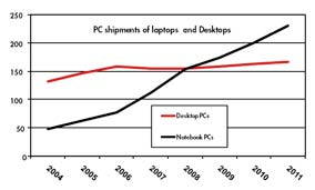 trend desktop versus laptop