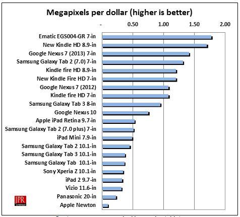 Cost per screen megapixel in popular tablets