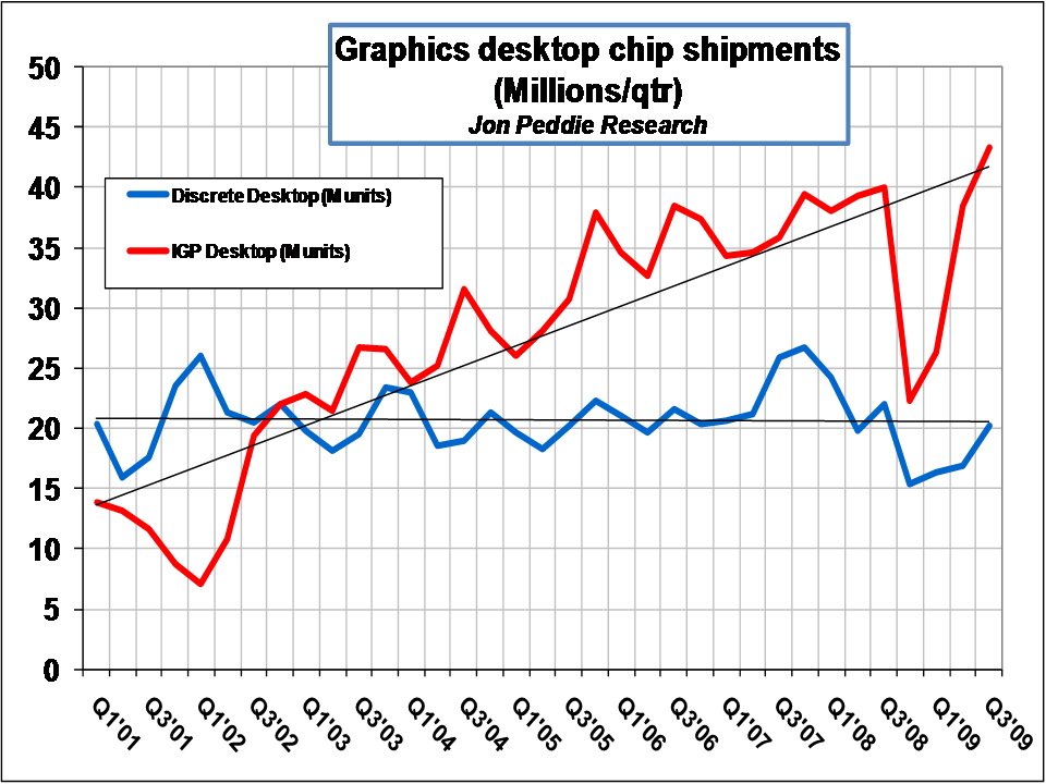 Graphics Chip Shipments