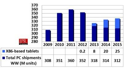 PC shipments including X86 tablets.  (Source: Jon Peddie Research)