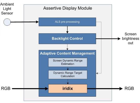Figure 5: Qualcomm's Assertive Display