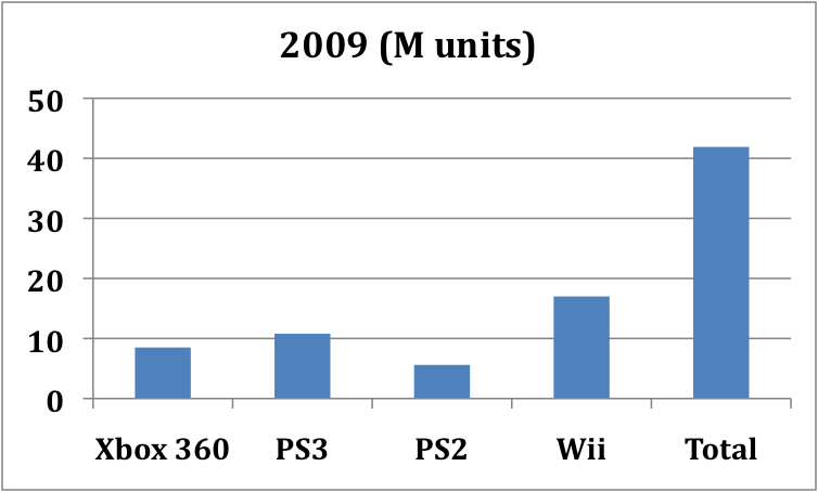 Console Shipments 2009