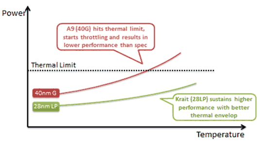 Low Power runs better at room temperature than LPG does (Source: Qualcomm)