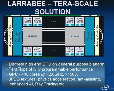 Larrabee block diagram (Source Intel)