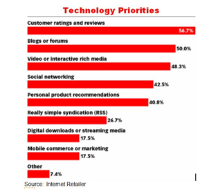 Internet Retailer -- Tech Priorities