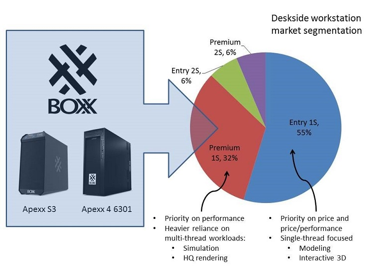 Boxx bets on Zen to power an AMD comeback in workstation