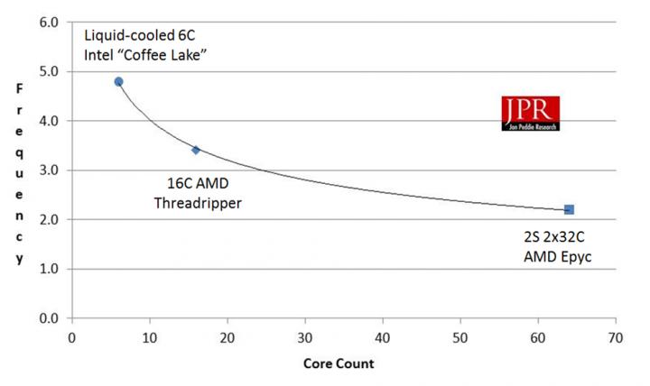 Velocity Micro debuts dual-socket AMD EPYC 64-core