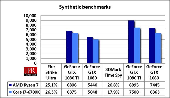 The GTX1080TI on average gets 22.5% higher synthetic benchmark score over the GTX180 regardless of platform