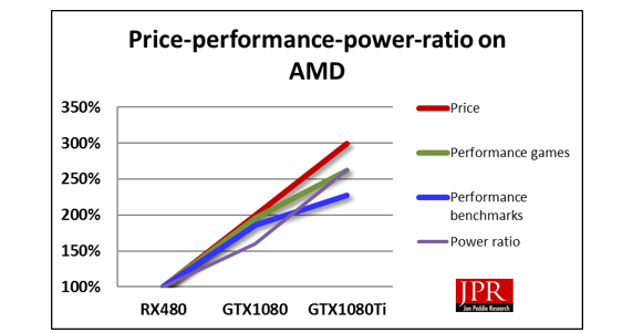 Price scales perfectly, but performance falls off due to transistor power-ratio