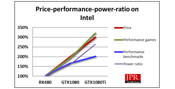 Game performance from Nvidia GTX 1080 generation-to-generation scales better on an Intel platform