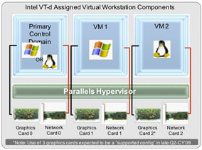 FIGURE 1: Parallels' Workstation Extreme software allows access of graphics AIBs directly inside VMs (Source: Parallels)