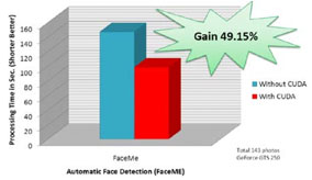 FIGURE 5: Comparison between CpU (only) and GpU face recognition.(Source: CyberLink)