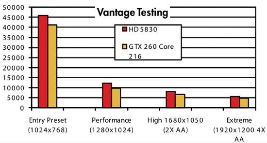 Vantage benchmarks