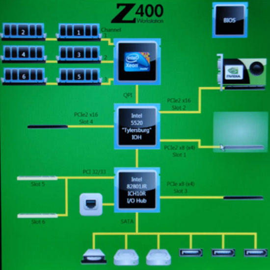 Figure 2: The system topology for our specific Z400 configuration (Source: HP) Nicely designed, but don't compare to the Z800