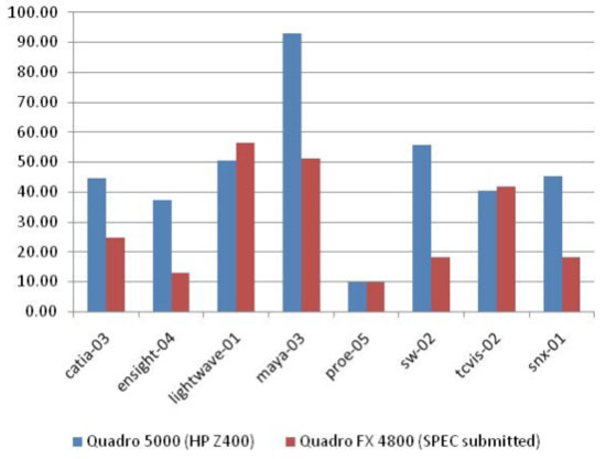 Figure 7: Viewperf 11 benchmark results for the Quadro 5000: 80 – 200% improvements in many – but not all – cases (Source: Jon Peddie Research)