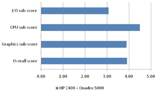 Figure 8: SPECapc for Maya 2009 results: HP Z400 + Quadro 5000 (Source: Jon Peddie Research)