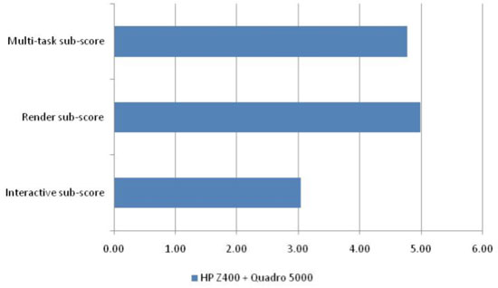 Figure 9: SPECapc for Lightwave results: HP Z400 + Quadro 5000 (Source: Jon Peddie Research)