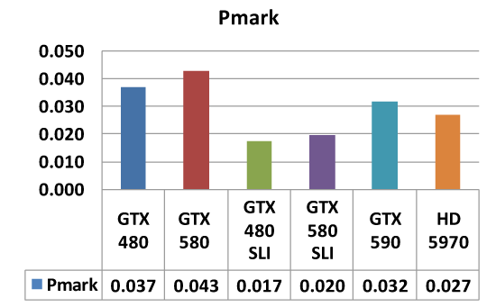 Pmark Comparison of several AIBs