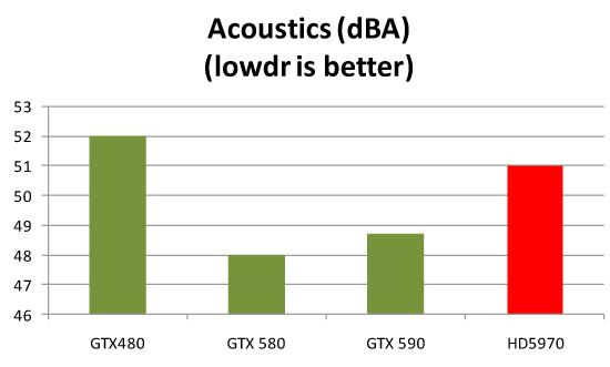 Comparison of various AIB's noise level (Source Nvidia)