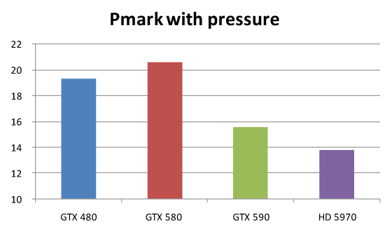 P4mark test results