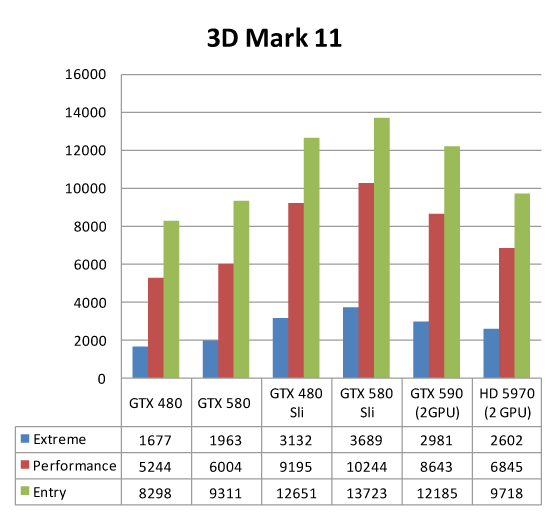 Synthetic benchmark results using 3DMark 11