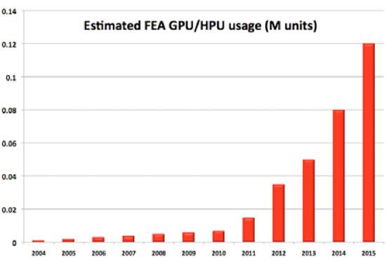 HPU/GPU-COMPUTE MARKET potential in FEA/CFD (source JpR)