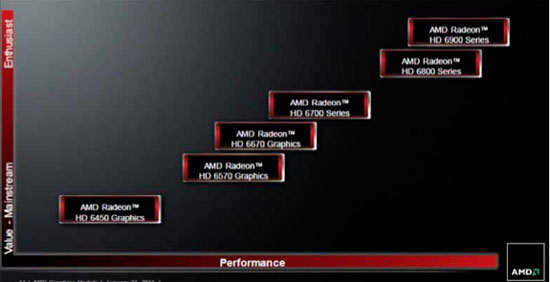 AMD'S AIB roadmap (Source: AMD)