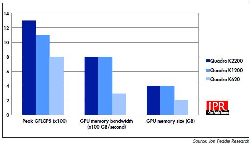 KEY HARDWARE resources of Nvidia's current Quadro lineup.