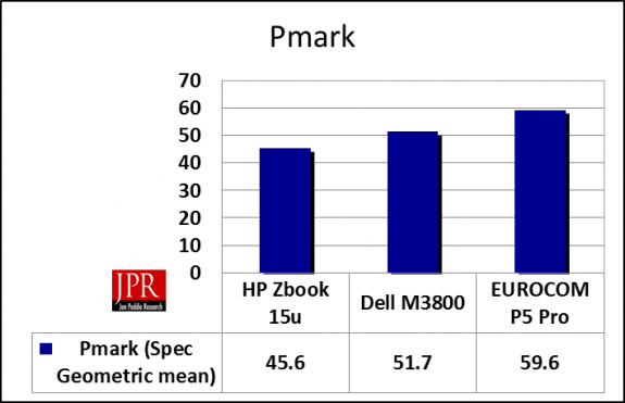 The Eurocom was the winner in the Pmark, despite its higher price and power consumption