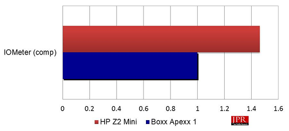 Composite IOMeter scores (normalized to Apexx 1