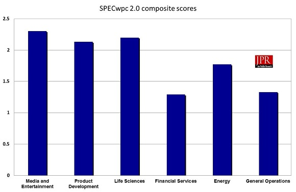SPECwpc 2.0 test results for HP Z2 Mini