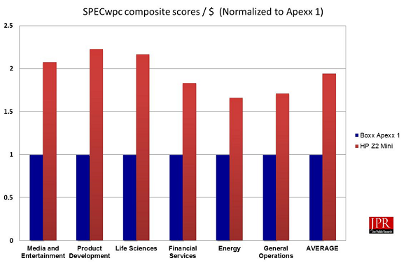 SPECwpc 2.0 composite scores / $ (normalized to Apexx 1)
