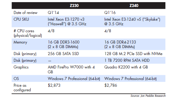 CONFIGURATION SPECIFICATIONS for our two Z230 builds, compared to two other Haswellclass desksides.