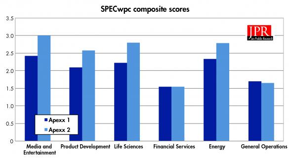 SPECWPC 2.0 composite scores.