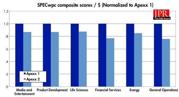 SPECWPC 2.0 composite scores / $ (Normalized to Apexx 1).