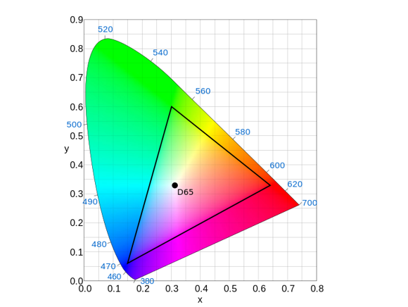 BT.709 primaries shown on the CIE 1931 x, y chromaticity diagram. Colors within the BT.709 color gamut will fall within the triangle that connects the primaries. Also shown is BT.709's white point, Illuminant D65 (Wikipedia)