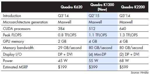 SPECS ON the new small-form-factor optimized Quadro K1200 ... and its two closest siblings.
