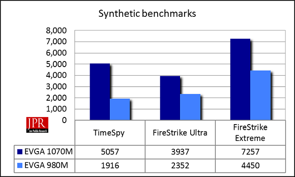 THE SC17-1070 averaged a 78% improvement in performance over the SC17-680 on synthetic benchmarks