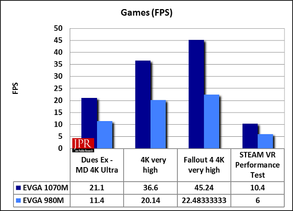HE SC17-1070 averaged a 85% improvement in performance over the SC17-680 in games
