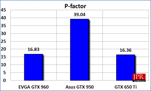 The Asus GTX 950 was a clear winner in the P-mark